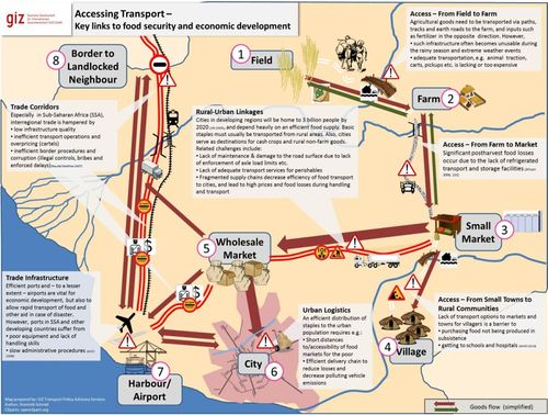 Accessing Transport - Key links to food security and economic development