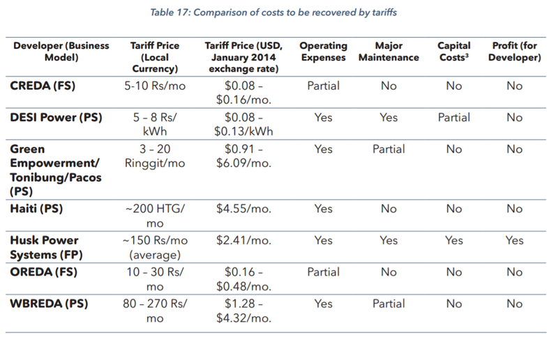 Figure 1: Comparison of Costs to be Recovered by Tariffs (Schnitzer, et al., 2014)