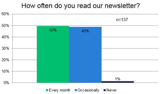 File:2017 UserSurvey NewsletterFrequency 1.PNG