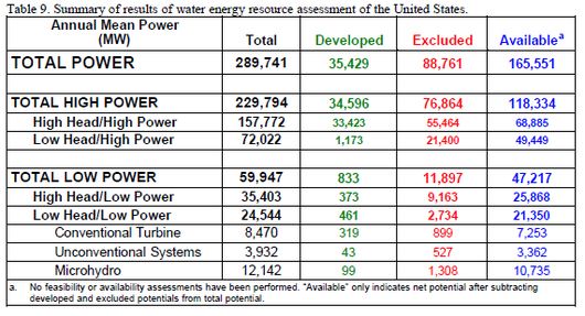 File:Summary of results of water energy resource assessment of the United States.png