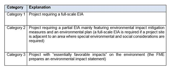 Description of the Different Categories of Environmental Impact Assessment.JPG