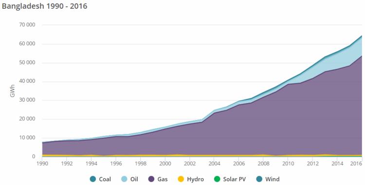 Bangladesh Energy Situation - energypedia info