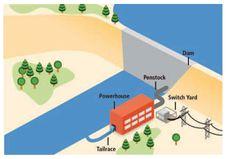 Hydro Power Basics - energypedia info