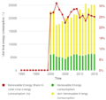 17- Renewable Energy Share in Suriname's Total Energy Consumption 1990-2015 (Tracking SDG7, 2018).PNG