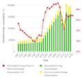 08- Renewable energy share in Gabon's final energy consumption 1990-2015 (Tracking SDG7, 2019).PNG