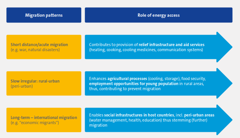 Graph 2: The role of sustainable energy access in migration patterns, EUEI PDF report, 2017