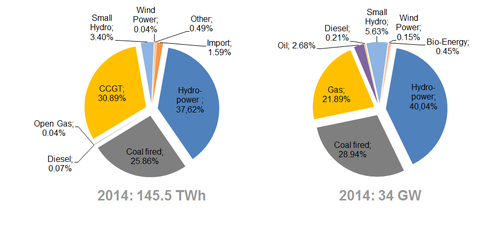 Vietnams Power Generation Sources 2014 new.png
