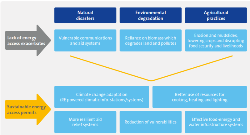 Graph 1: Environmental drivers of migration, EUEI PDF report, 2017