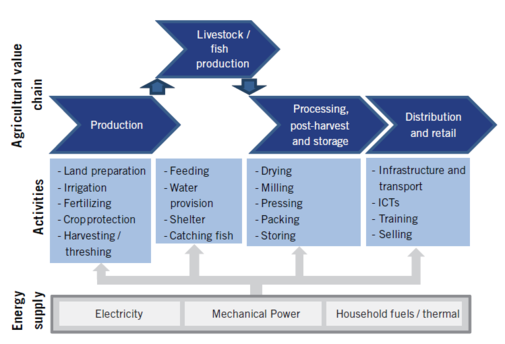 Energy input agricultural value chain PracticalAction2014.png
