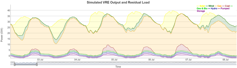 Simulated VRE Output and Residual Load in Taiwan by summer 2025 (Low Carbon Scenario).png