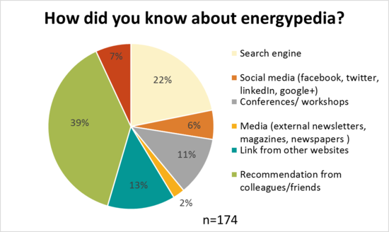 How users know about energypedia