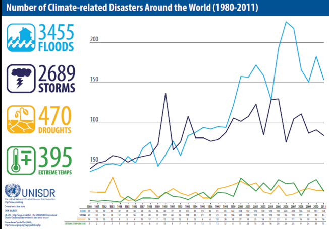 Number of Climate related disasters around the world (1980-2011).png