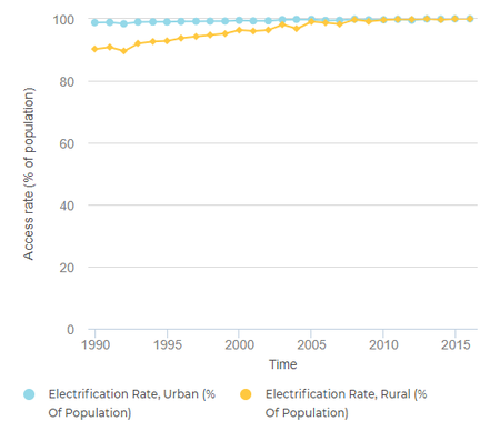 Fig.3: Urban & Rural Energy Access in Egypt 1990-2015 (Tracking SDG7, 2018)