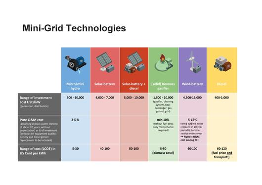 File:Mini-grid Technology Comparison.pdf