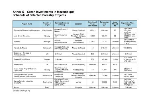 File:EN-Schedule of Selected Forestry Projects-Green Investments in Mozambique.pdf
