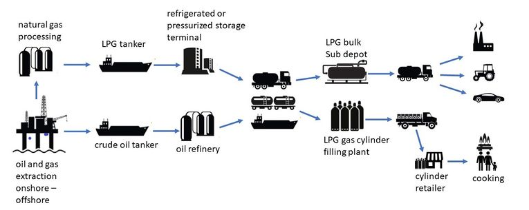 Route of LPG from production to the end-consumer