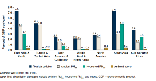File:FigureWelfareLossesDueToAirPollution.2013.WorldBank.png
