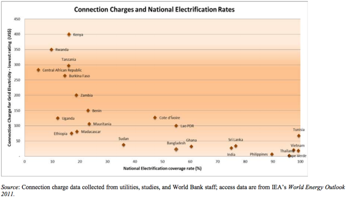 Figure 1: Relationship between connection charges and electrification (Golumbeanu and Barnes, 2013)