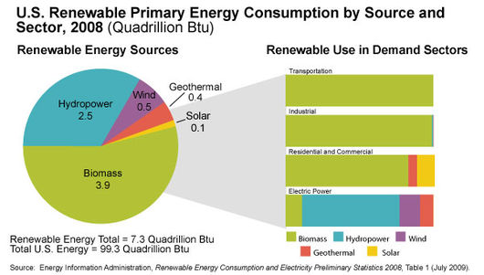 File:Renewable Primary Energy consumption by source and sector.jpg