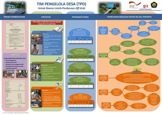 File:131113 Village Managment Teams for Off-grid Rural Electrification - Guidance Poster (EnDev Indonesia 2013) 01.pdf