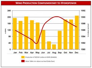 Wind production complementary to hydropower ET.jpg