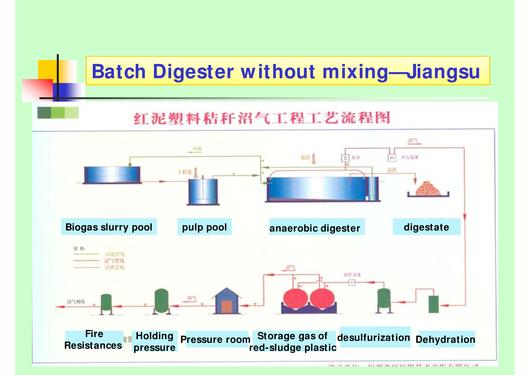 File:Biogas Production from Crop Straw through Anaerobic