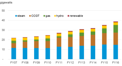 Fig.4: Egyptian Installed Capacity of Different Energy Sources per Fiscal Year 2007-2016 (EIA, 2018)