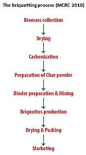 Briquetting process.jpg