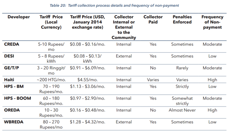 Tariff Collection process details and frequency of non-payment (Schnitzer, et al., 2014, p. 90)