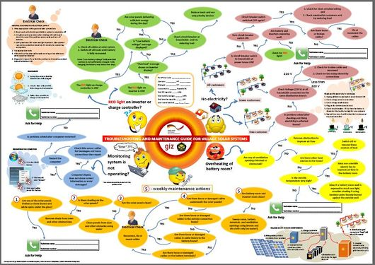 File:130730 PV-VP Troubleshooting Poster (GIZ EnDev Indonesia 2013).JPG