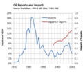 Development of Mexican Oil Imports & Exports.png