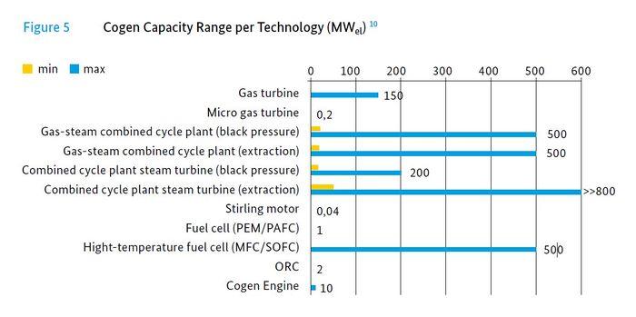 Cogeneration Energypedia Info