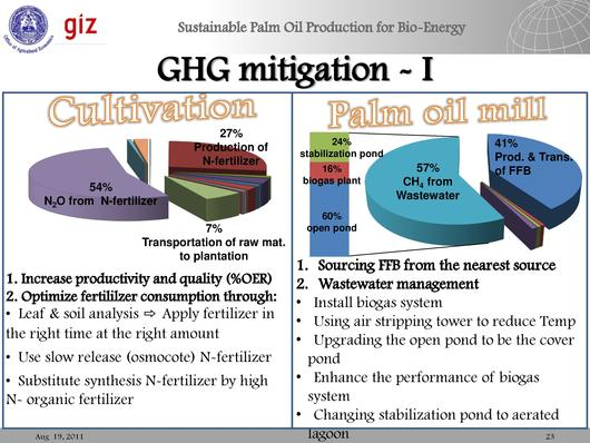 File:Climate Change Mitigation & Adaption in Thai Palm Oil