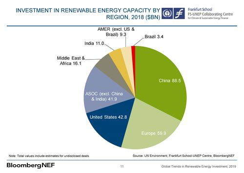 Renewable energy investments 2019 by region.jpg