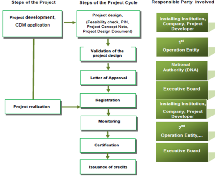 CDMprojectcycle.png