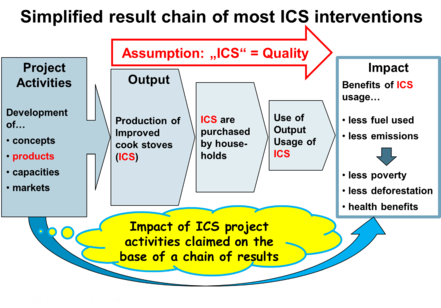 Simplified result chain of most ICS interventions HERA.png