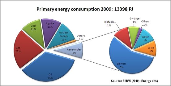 Germany Energy Situation - energypedia info