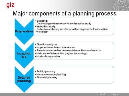 GIZ Major components Process planning 2011.jpg