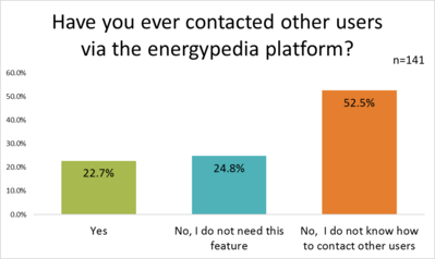 Energypedia Features - Contact other users