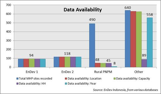 EnDev2 Indonesia Impact on Sustainability - Graph data availability.jpg