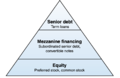 Capital structure pyramid.png