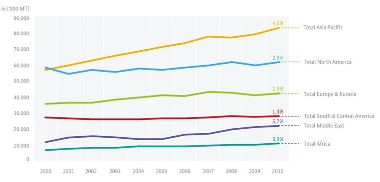 Global LPG consumption from 2002-2012 (adapted from Argus, 2013)