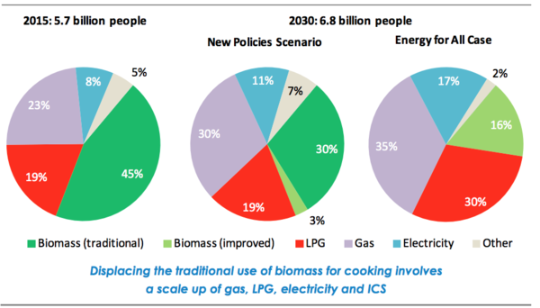Populations relying on fuels for cooking in developing countries. The Energy for All Case depicts the change in energy sources..png