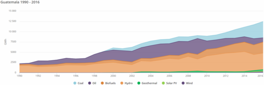 File:Gua 17- Guatemalan Electricity Generation by Different Fuels 1990-2016 (EIA, 2018).PNG