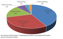 Distribution of Cfp-projects´ investments per sector in pilot phase 2013 - 2015
