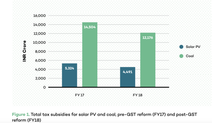 Subsidies for solar PV and coal.png