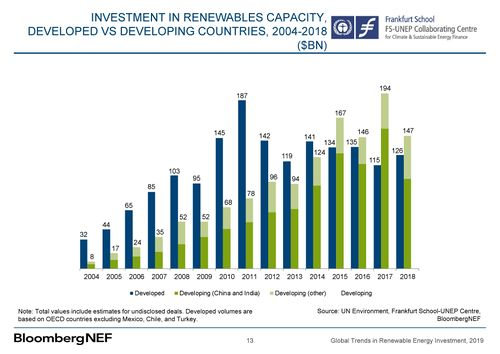 Renewable energy investments in developed and developing countries 2004-2018.jpg