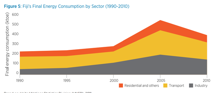 Fiji's Final Energy Consumption by Sector 1990 to 2010