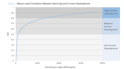 Macrolevel Correlation Electricity and Human Development