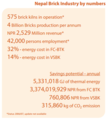 Nepal brick industry by numbers.PNG